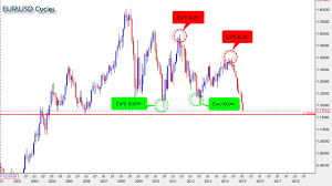 Netdania Forex Chart Trade Setups That Work