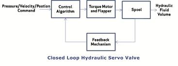 What Makes Up A Servo Valve Feedback Mechanism Is Mission