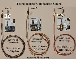 gwp30ta heater parts glo warm gwp30ta blue flame lp propane 110186 01 thermocouple for 110803 02 ods pilot glo warm gwp30ta heater parts click here for owners manual