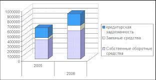 Курсовая работа Оборотные средства предприятия и разработка путей  Рисунок 2 1 Динамика источников финансирования оборотных средств