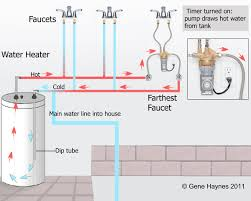 Hot Water Heater Setting Water Heater Recirculation System