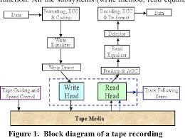 Figure 1 From The Challenges Of Magnetic Recording On Tape