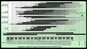 Instrument Frequency Chart Music Frequency Range Chart