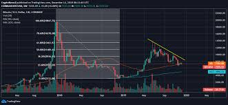 Bitcoin Chart Analysis Today Bitcoin Trades Stably Around 7 200 Will It Rise Or Fall