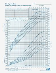 Experienced Infant Growth Chart For Breastfed Babies Free