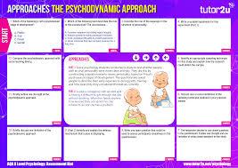 Psychodynamic Approach Psychodynamic Approach Aqa A Level Psychology Psychology