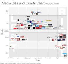 Bias Chart Media Bias And Quality Chart Us Uk Canada Coolguides