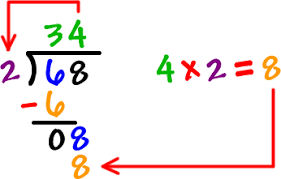 Long Division Process Chart Step By Step Guide For Long Division