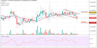 Dogecoin Doge Usd Bears Are Still In Play Doge Price May