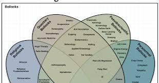 Venn Diagram Of Real And Fake Science The Reason Stick The Venn Diagram Of Irrational Nonsense