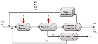Co2 To O2 Conversion Chart How To Convert Co2 Into O2 Quora