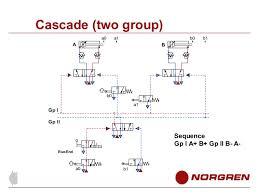 pneumatic circuits 63