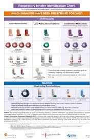 Trach Tube Size Chart British Columbia Respiratory Therapy