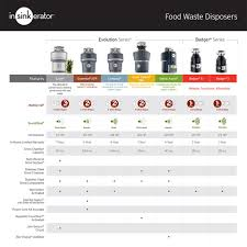 Garbage Disposal Comparison Chart Insinkerator Badger 5 1 2 Hp Continuous Feed Garbage Disposal With Power Cord