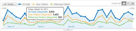 Plot Rows In Google Analytics Bounteous