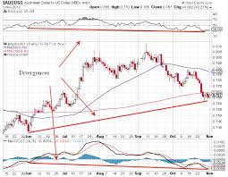 Gold Rsi Chart What Says The Gold Chart Seeking Alpha