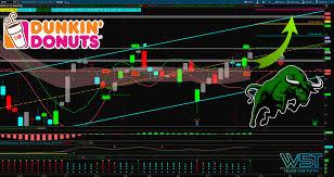 Dnkn Stock Trading Journal For Monster Breakout Trade