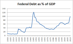 Us Debt As A Percentage Of Gdp Chart Our Ballooning National Debt Bad Money Advice