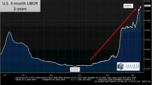 Libor Chart Bloomberg This Rate Has Already Quadrupled