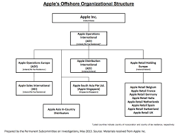 Senate Hierarchy Chart File Apples Offshore Organisational Structure 2013 Senate