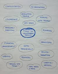 transferable skills wthub workshop sari vanska women s identifying these skills is not only useful for cv writing and job interviews but also helps self confidence self belief and motivation to apply for