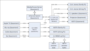 need advice for home video audio wiring diagram included avs 341