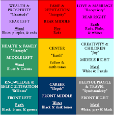 How To Apply The Feng Shui Bagua Map In Your Home  CreativeresidenceFeng Shui In Your Home