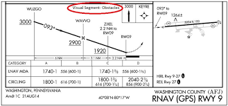 Ils Chart Explained Instrument Approach Procedures Iaps