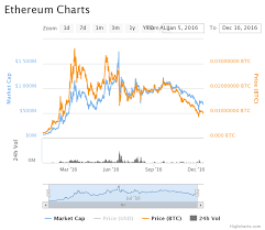 Bitcoin Ethereum Chart Ethereum Chart How To Send Bitcoin To Multibit Unity One East