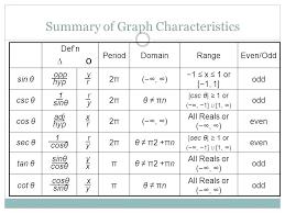 Unit Circle Sin Cos Tan Chart Sec Cot Csc Math Unit Circle Sin Cos Tan Sec Cot Chart Math