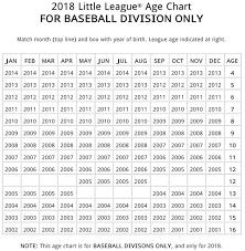 Baseball Age Chart