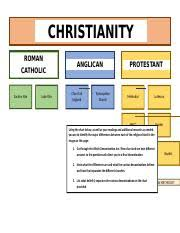 Chart Of Different Christian Denominations Christianity Beliefs Chart Combined Christianity Roman