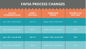 Important Fafsa Changes You Need To Know College Ave