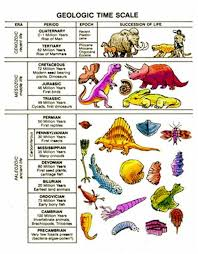 Dinosaur Time Periods Chart Geologic Time Scale Geological Time Line Geology Com