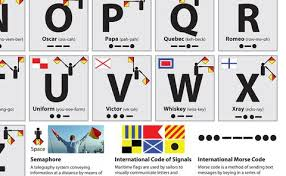 The phonetic alphabet has been around for a long time, but has not always been the same, says thomas j. The Nato Phonetic Alphabet Poster Tiger Moon