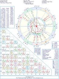 Solange Knowles Natal Birth Chart From The Astrolreport A