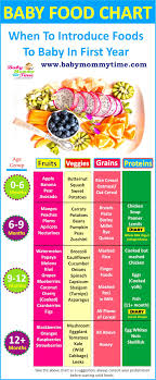 Hi Mommy You Will Find Many Baby Food Chart Online And Must