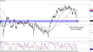Chart Art Short And Long Term Trades On Aud Usd And Aud Chf