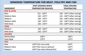 Beef Internal Temp Chart Food Temperature Guide For Cooking Meat Cooking Chart