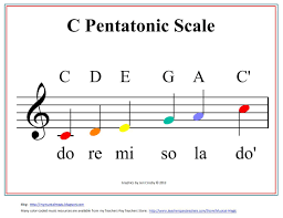 Pin By Laura Pope On Instrument Activities Pentatonic
