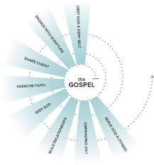 Discipleship Resources Lifeway Balanced Discipleship