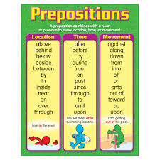 Learning Chart Prepositions Learning Chart