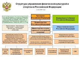 Менеджмент в образовании темы дипломных работ по Гост Менеджмент в образовании темы дипломных работ по