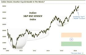 Nifty Charts And Patterns Dana Lyons Tumblr Nifty Pattern Forming In This Foreign
