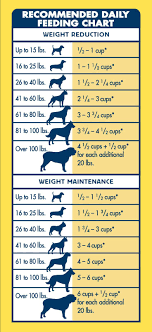 Dog Food Portions Chart Blue Life Protection Formula Healthy Weight Is Made To Help
