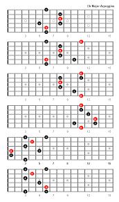 E Flat Major Arpeggio Patterns And Fretboard Diagrams For Guitar