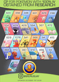 Cp For 100 Iv Research Rewards Infographic October