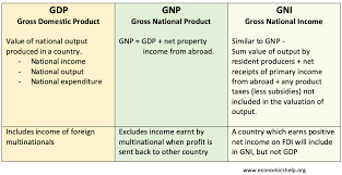 Gnp Chart By Country Difference Between Gnp Gdp And Gni Economics Help
