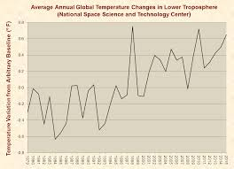 global warming just facts average annual global temperature changes in lower troposphere