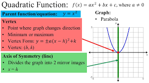 3 pa function equation quadratic function graph parabola axis of symmetry line divides the graph into 2 mirror images x h